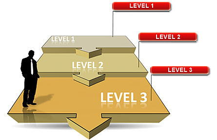 Immersive Education Certification Levels